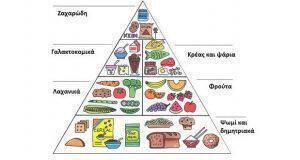 δίαιτα με υγιεινή διατροφή